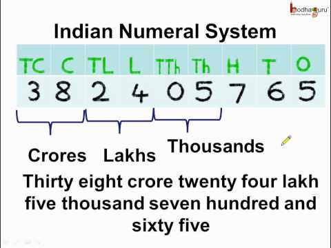 Math - What Is  Indian Numeral System -  English