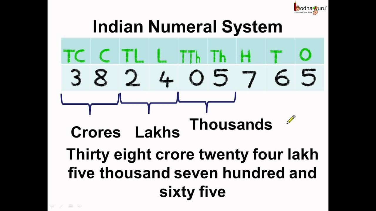 Math what is indian numeral system english also youtube rh