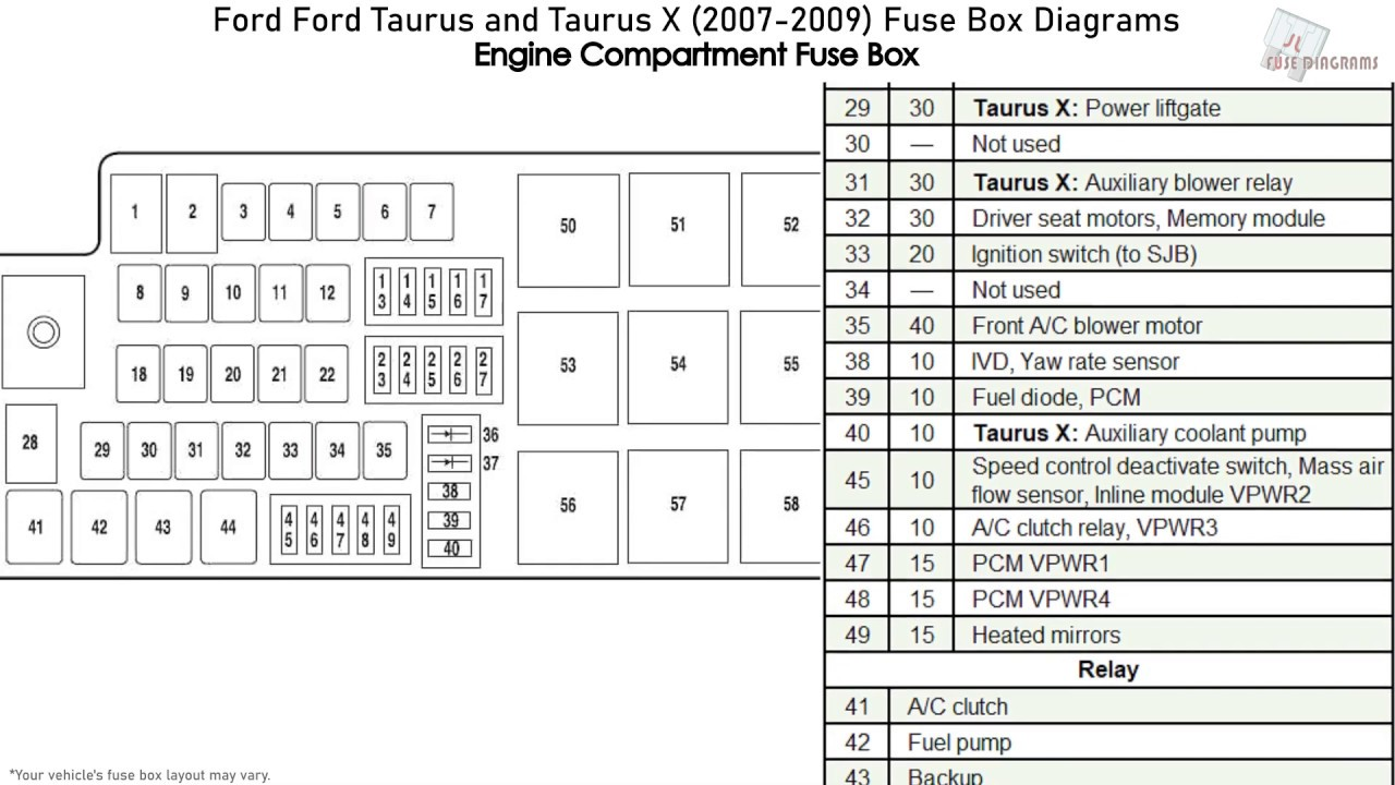 Ford Taurus and Taurus X (2007-2009) Fuse Box Diagrams