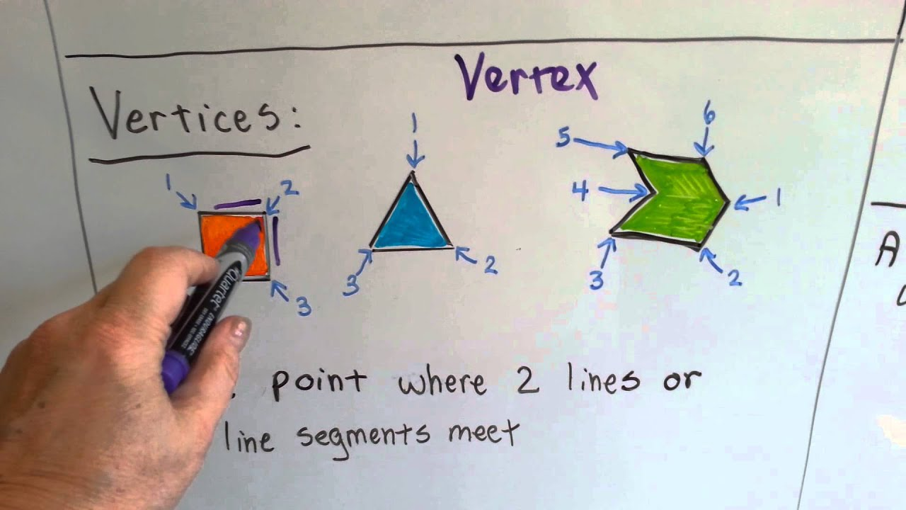 Grade 4 Math Chapter 10, What is Geometry, Review of 3rd Grade Geometry