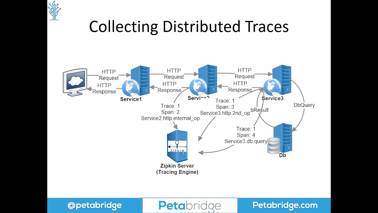 Why You Should Use Distributed Tracing Tools