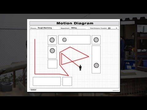 How To Do A Spaghetti Diagram By Uttana Leanvlog