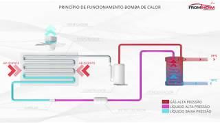Como Funciona uma Bomba de Calor (Simplificado) - Fromtherm