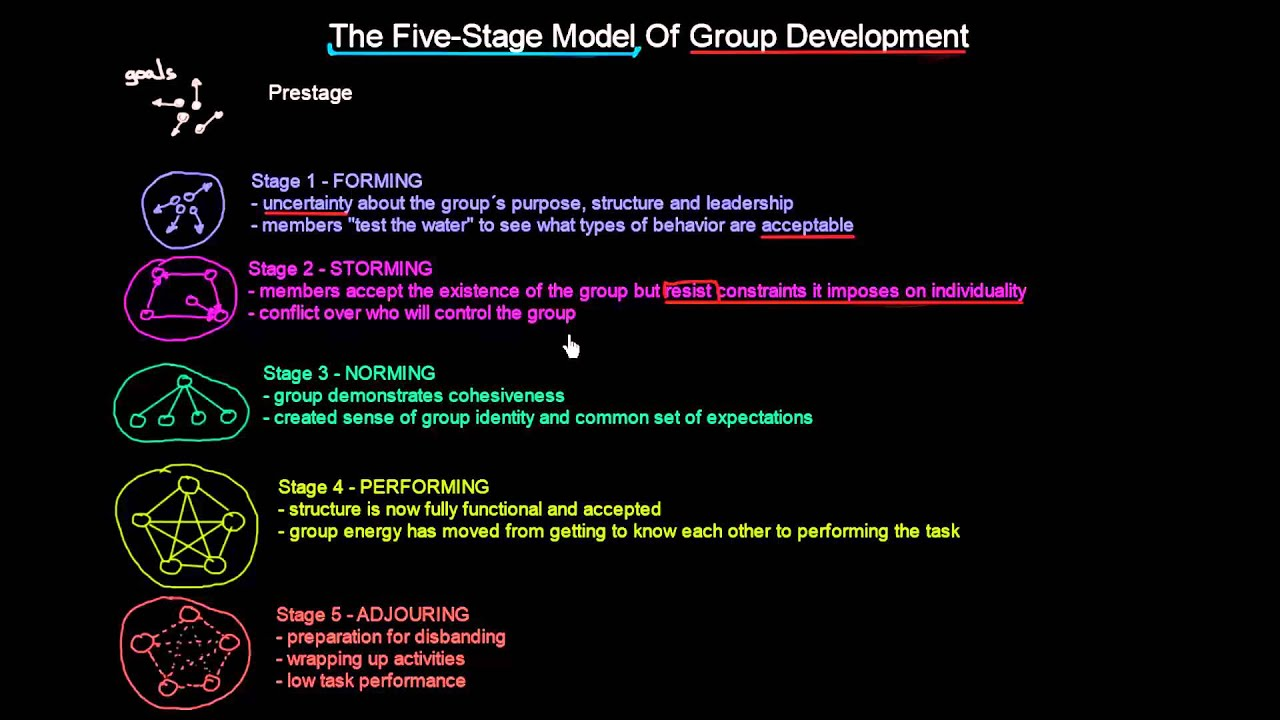 understanding the five steps of group development The purpose of this guide is to provide advice on how to develop and organize a research paper in the social sciences.
