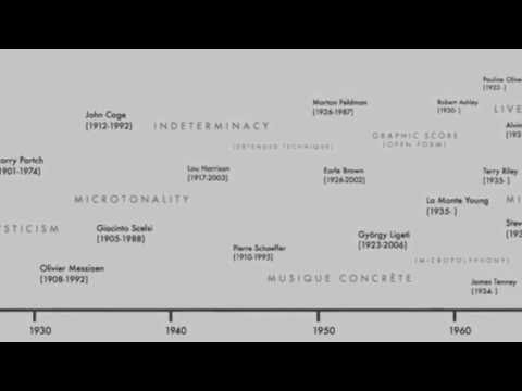 Timeline of modern/contemporary classical composers