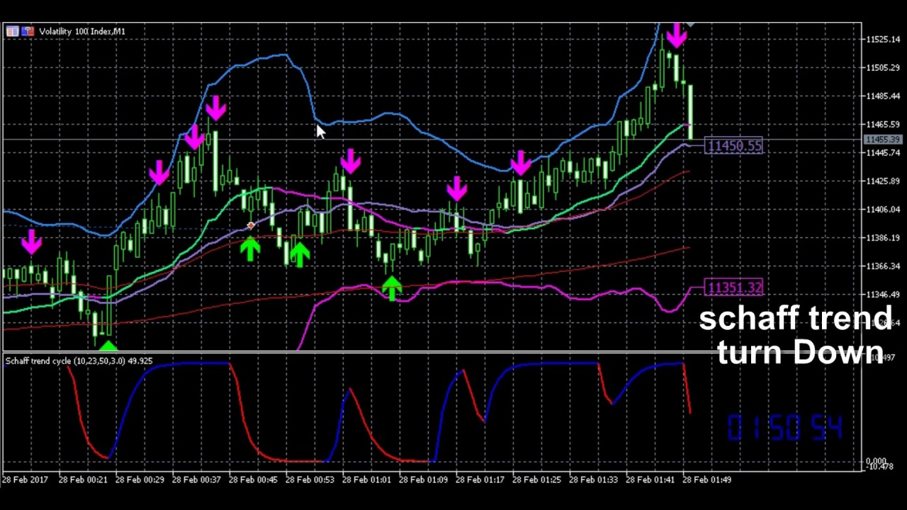 Schaff Trend Cycle volatility 100 index - 1 minutes chart