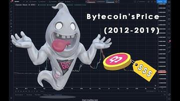 Bytecoin [BCN] Price (2012-2019) ||| BytecoinGuru