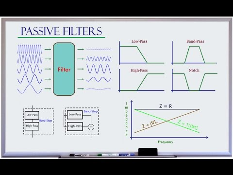 Low-pass High-pass Band-pass Band-stop Filter Basics