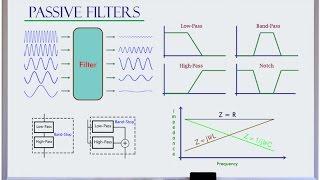 Low-pass High-pass Band-pass Band-stop Filter Basics