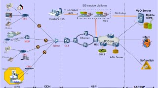 GPON Technology Fundamentals Video tutorial