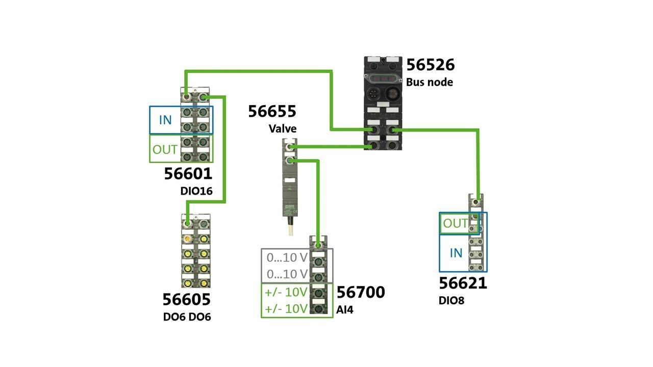 Cube67+ PROFINET (56526) - Configuration with Siemens S7-300 and TIA