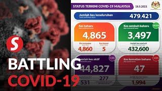 Covid-19: 4,865 new cases, Selangor remains state with highest number at 1,743