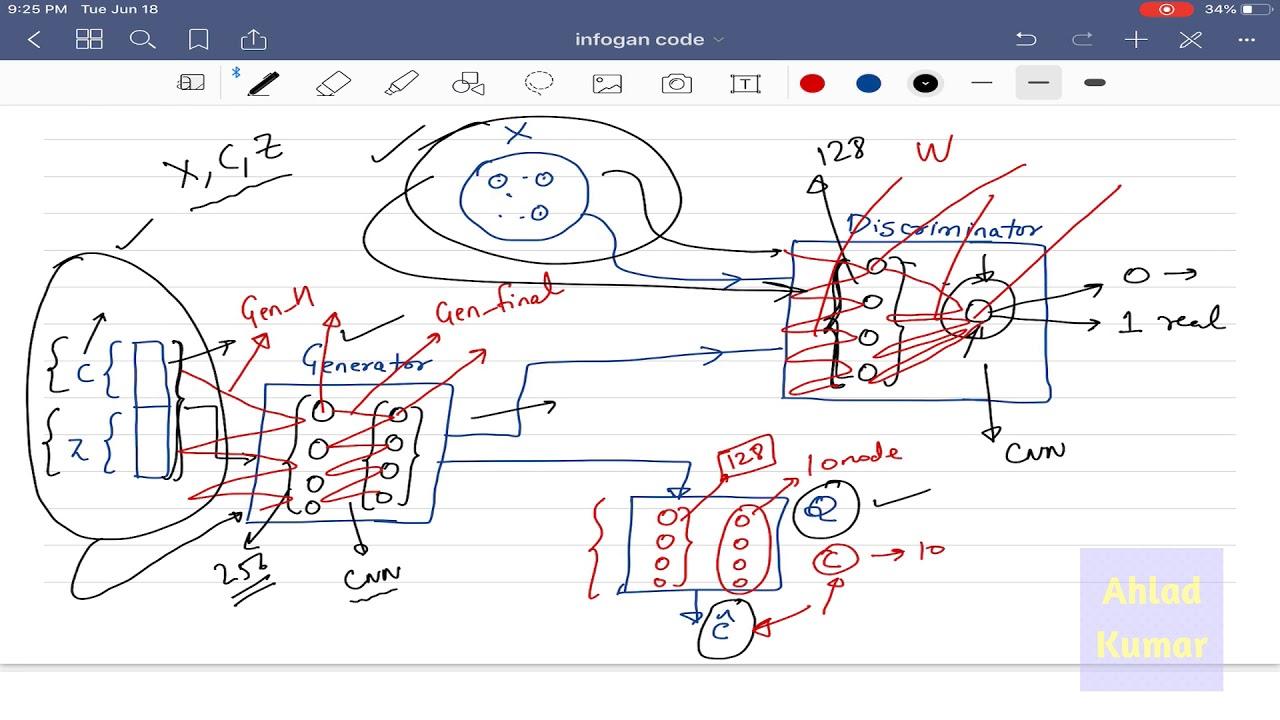 Deep Learning 42: (3) TensorFlow Implementation of Info GAN