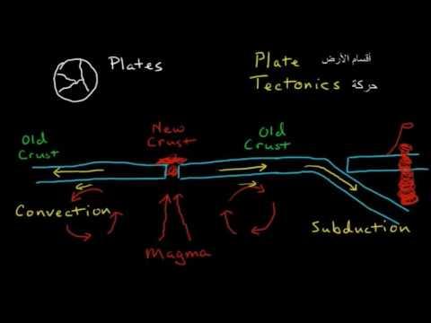 Plate Tectonics - Arabic