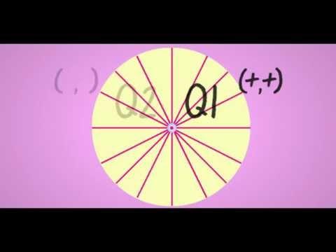 The Unit Circle Song