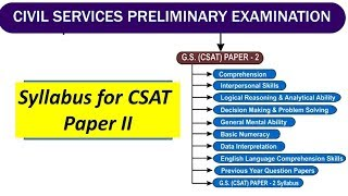 Syllabus for CSAT Paper II UPSC Prelims