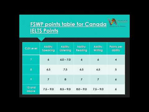 What is IELTS Score Requirement for Canada Immigration and PR?