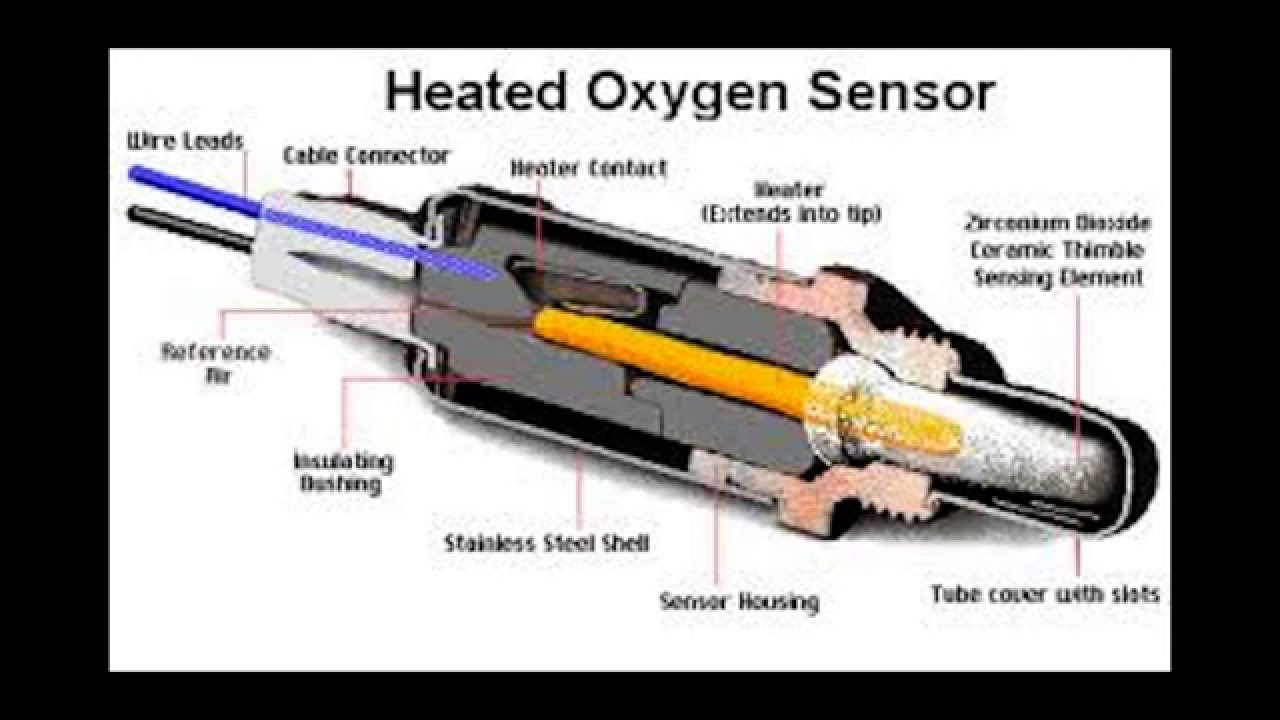 Oxygen Sensor - How its Works? How To Test it? - YouTube