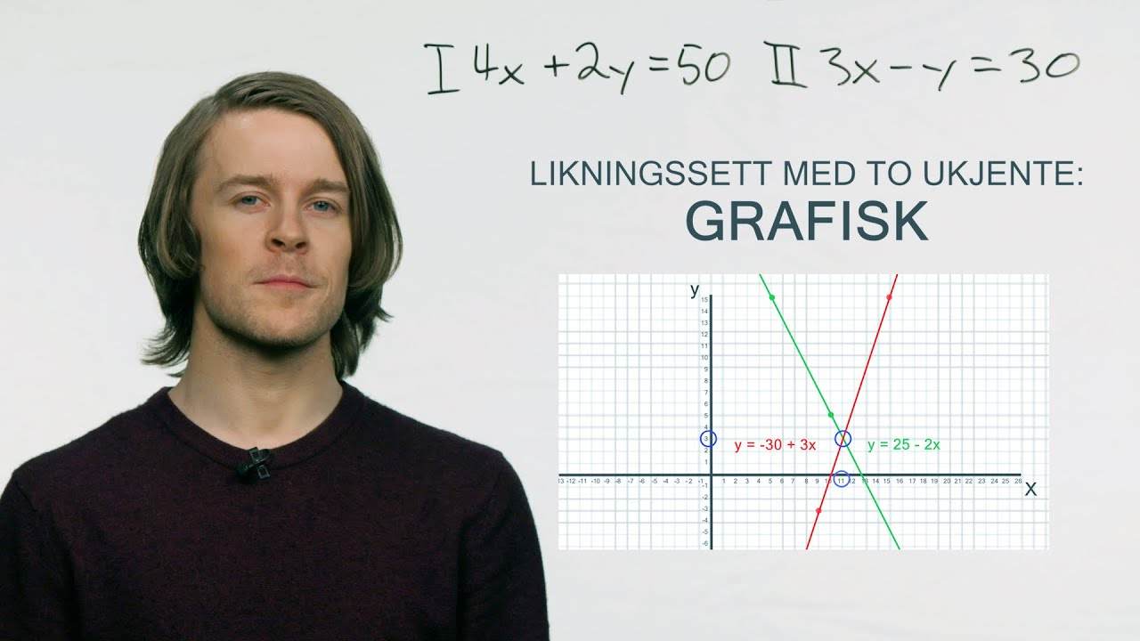 Ligninger med to ukjente: Grafisk metode