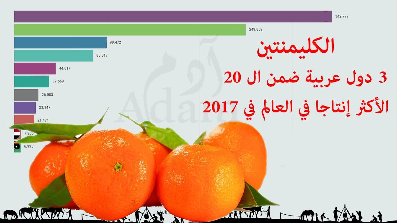 إنتاج الكليمنتين في الدول العربية، مع الترتيب العربي والعالمي