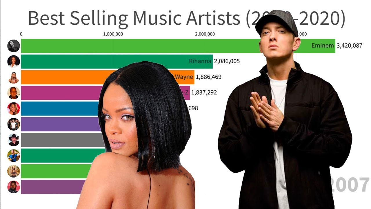 Best Selling Music Artists (2000-2020)