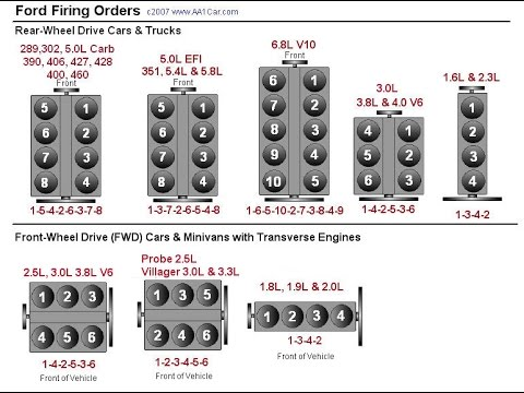 2010 flex wiring diagram engine sounds explained youtube