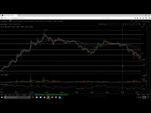 Live Crypto Trading with CryptoTrader: TIME TO ACCUMULATE, NOT THE TIME TO SELL!