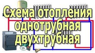 Схема отопления Подключение батарей и радиаторов отопления Однотрубная двухтрубная система отопления