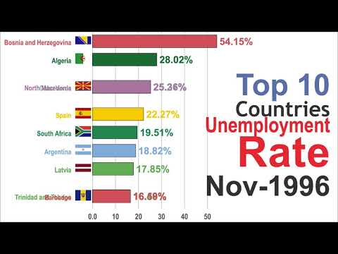 Highest Unemployment Rate (1981-2025)