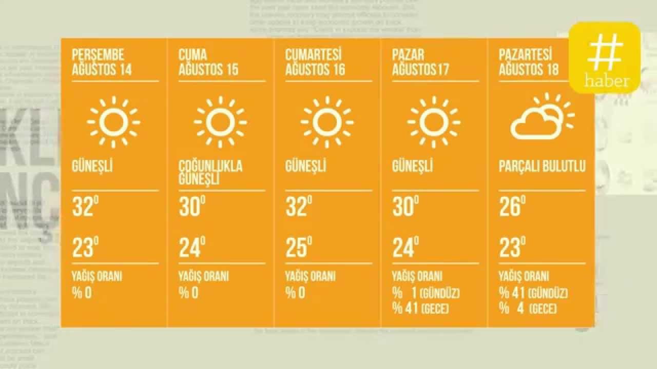 sydney ortalama hava durumu-#25