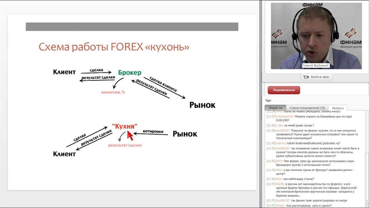 Торговля на бирже через финам как научится правильно торговать на форекс