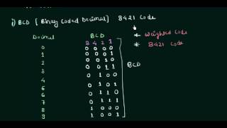 Binary Coded Decimal (BCD Code)