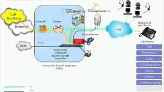 Audiocodes - Migrazione ad un sistema UC con Microsoft Lync