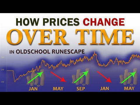 How the OSRS Market Changes (Over Time & Seasonally)