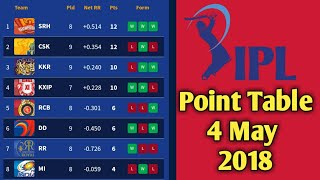 IPL 2018 Updated Point Table 4 May 2018