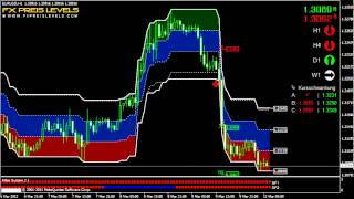 Simple Forex Strategy EUR/USD 1 Hour