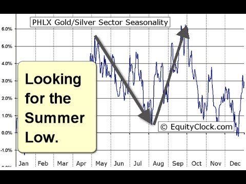 Gold and Silver Stock Trends 20170713