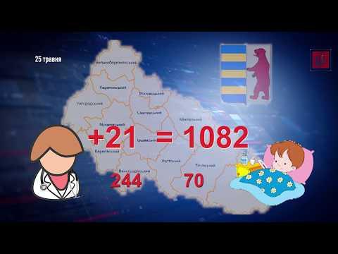 1082 закарпатцям підтвердили COVID-19. Спалах інфікування зафіксовано у Ворочеві на Перечинщині