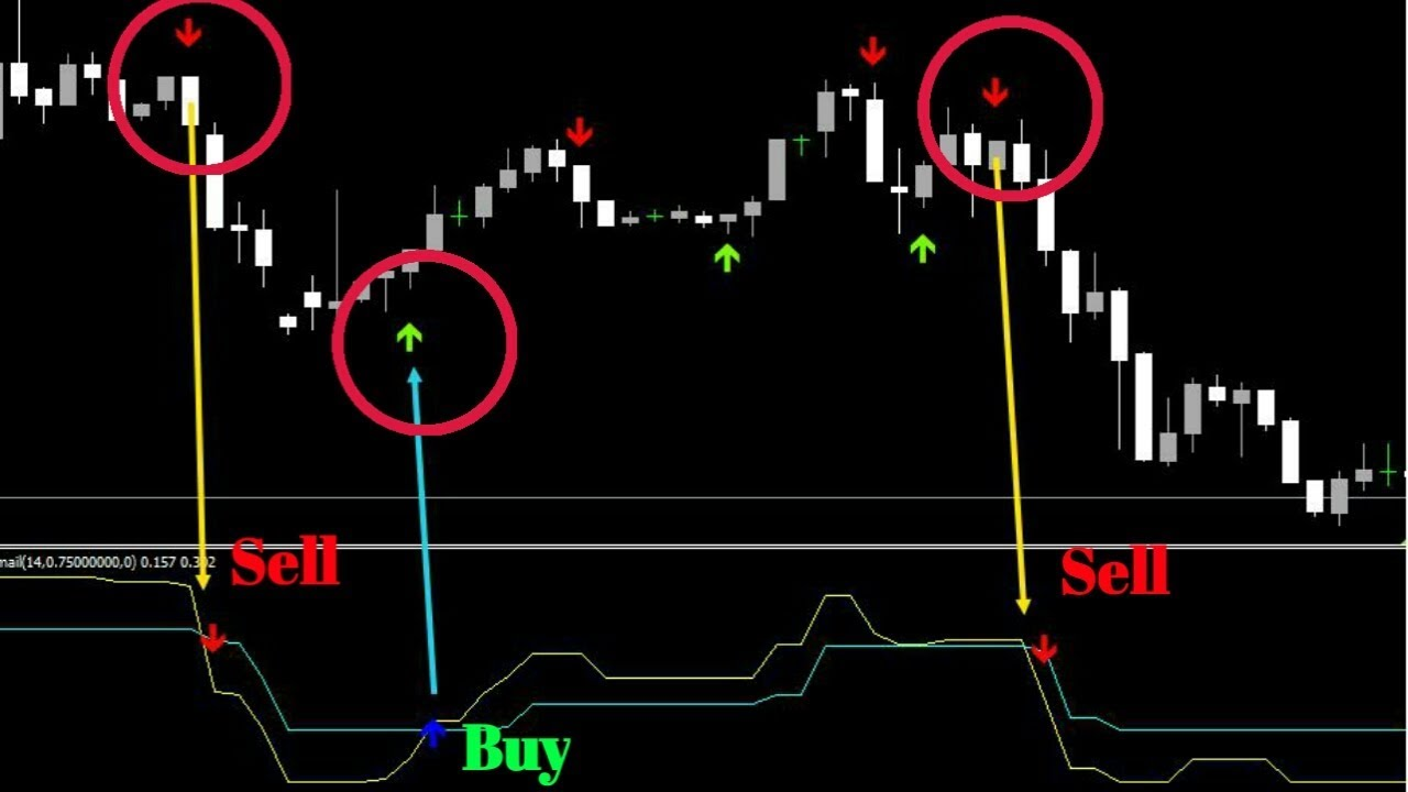 Successful indicator for binary options
