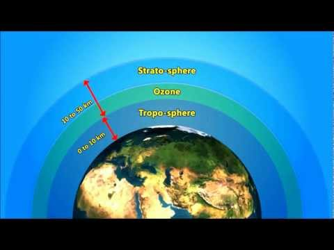 Global Warming , Green House Effect , Ozone Layer Video for Kids