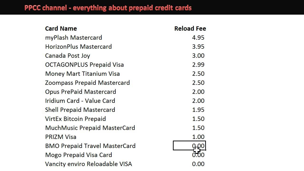 prepaid credit card reloadable vs non reloadable basics - Reloadable Prepaid Credit Cards