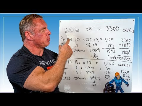 How To Calculate Your Macros for Optimal Results