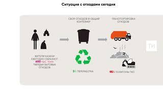 Система обращения с отходами в Татарстане в 2022 году