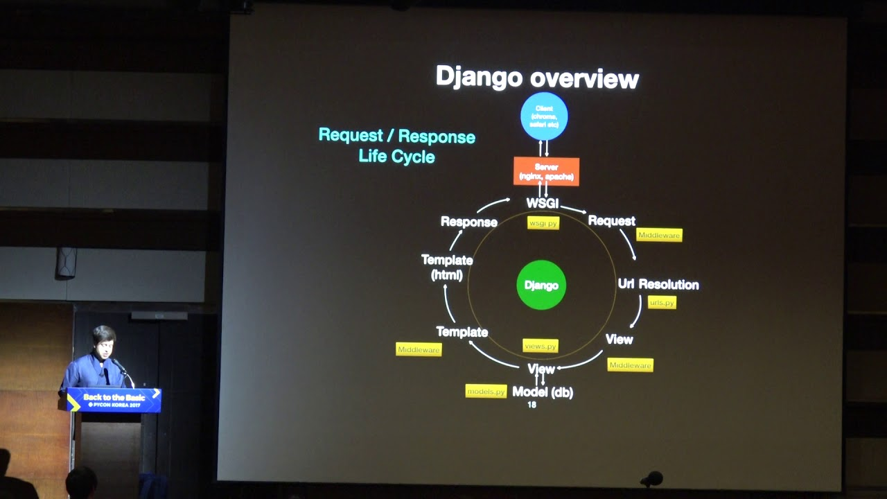 Image from Hassan Abid: Django for mobile applications
