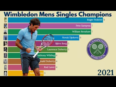 Wimbledon Mens Singles Champions from 1877 to 2021.