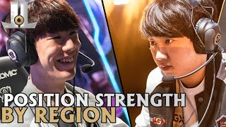 Which Region is the Most Stacked at Each Position? | 2019 Worlds Preview