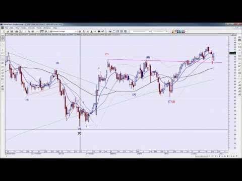 Small Bounce | Stock Market Analysis 06/25/14