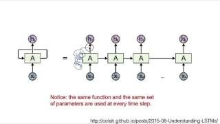 lec12: NN의 꽃 RNN 이야기