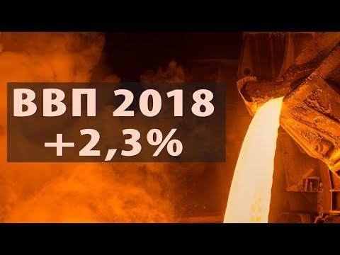 ВВП России 2,3%.