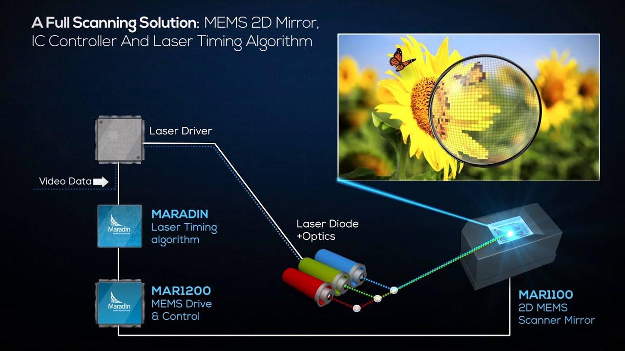 Maradin -Mems Based Scanning Solutions for Displays and Sensors Apps